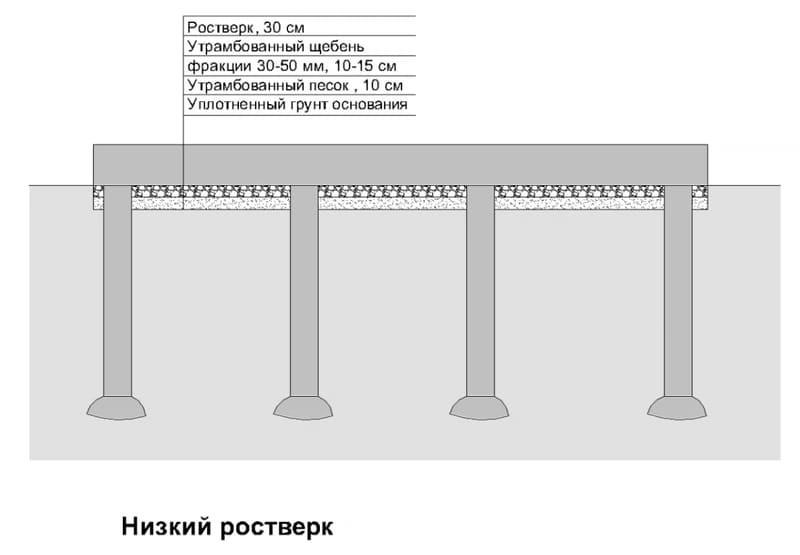 Схема устройства низкого ростверка