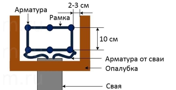 Схематичное соединения сваи и ростверка