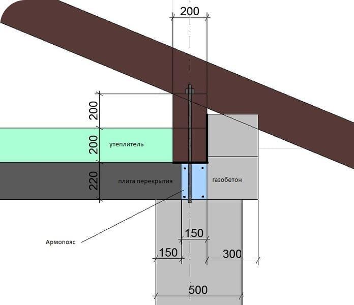 Принцип структурирования узла опоры перекрытия и стропил на усиленную армопоясом стену