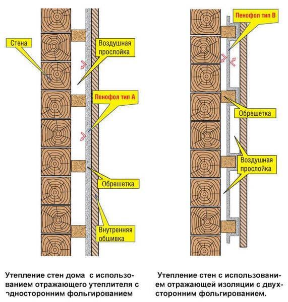 Принцип парозащиты стен фольгированным материалом