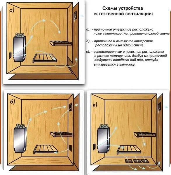 Три принципа устройства естественной вентиляции в бане