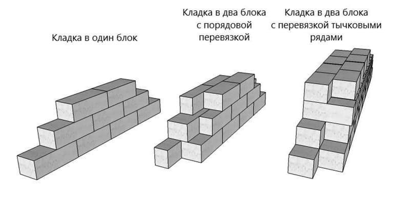 Принцип перевязки блоков