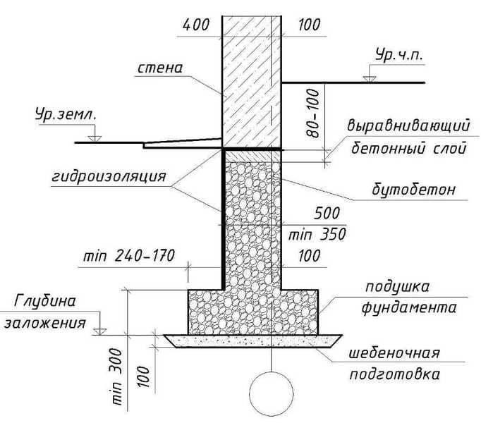 Ленточный фундамент для дома из газобетона в два этажа, с подвальным помещением