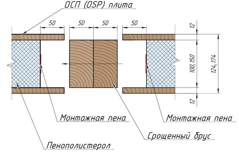 Узел соединения панелей СИП