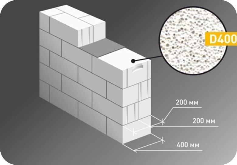 Кладка «комфорт» с толщиной стены 400 мм