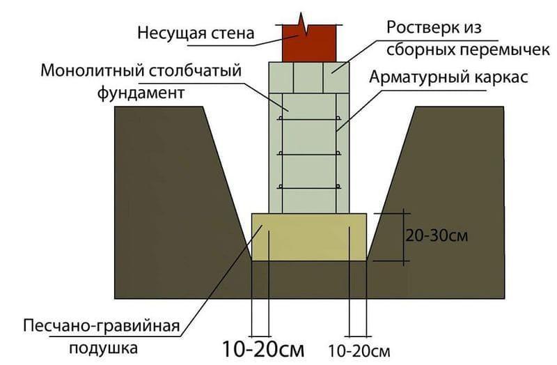 Схема монолитного столба со сборным ростверком