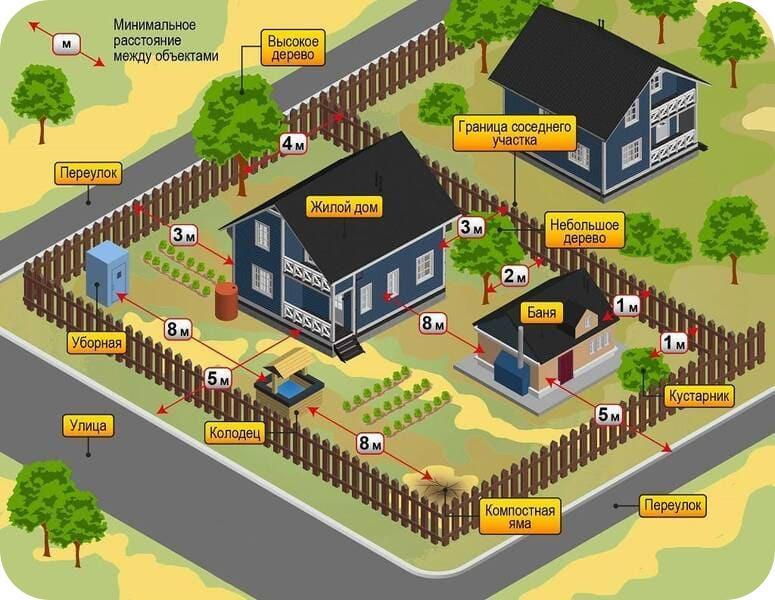 Расстояния между объектами в частном секторе