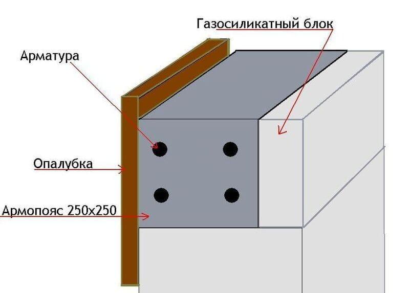 Уменьшение ширины армопояса за счёт перегородочного газоблока