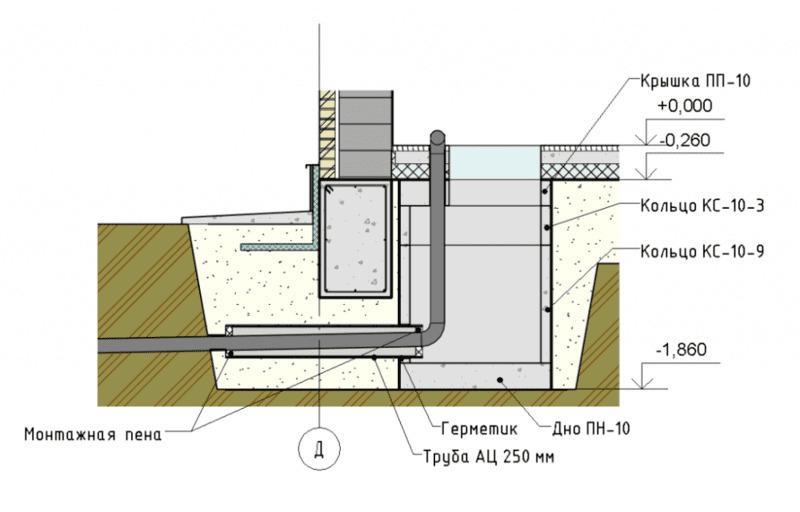 Вариант устройства сливной ёмкости в контуре ленточного фундамента