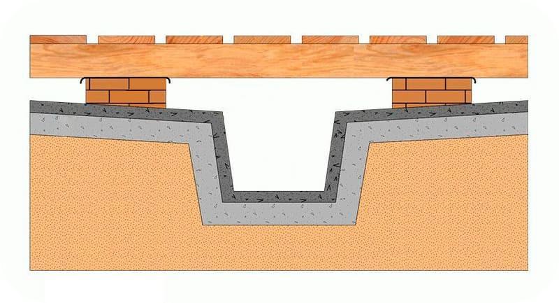 Сливной приямок под полом можно сделать во внутреннем контуре фундаментной ленты