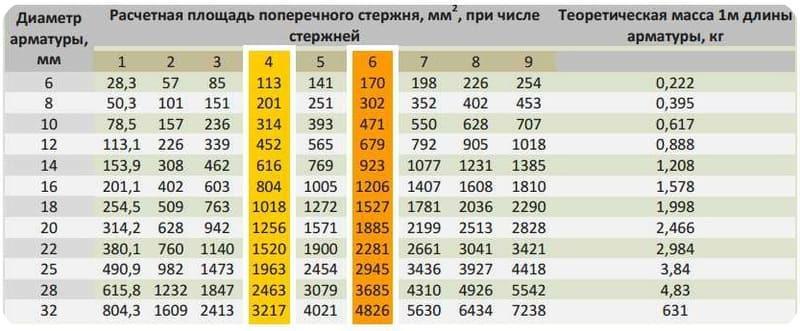 Таблица определения диаметра арматуры в зависимости от площади сечения