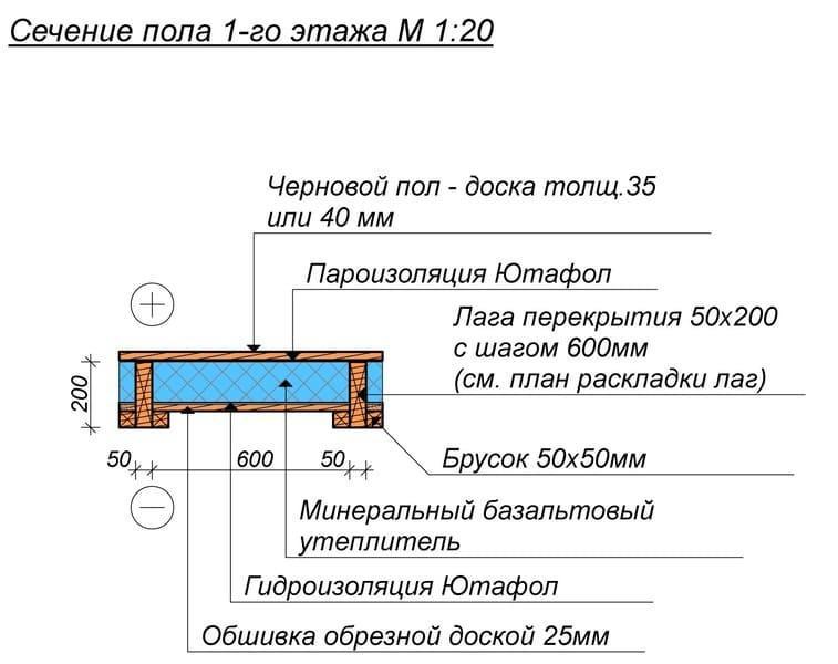 Так выглядит черновой деревянный пол в доме из газоблока