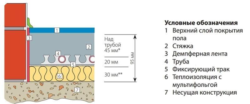 Схема установки водяного пола в стяжку