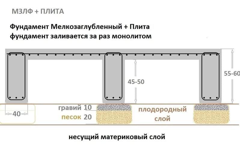 Ленточно плитный фундамент, или плита с рёбрами жёсткости