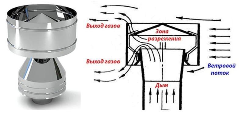 Схема движения воздуха в дефлекторе