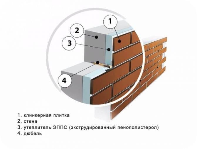 Схема плиточной отделки, выполненной по ЭППС
