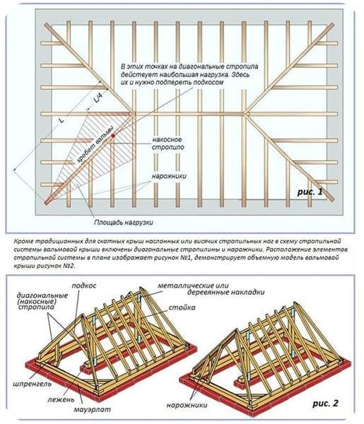 Схема с названиями элементов вальмовой крыши
