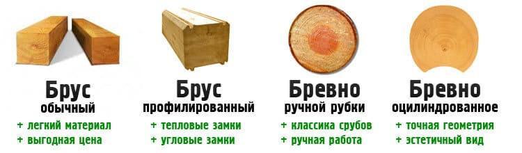 Основные виды строительной древесины