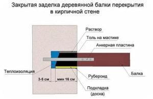 Крепление балок перекрытия к стене из газобетона в закрытое наглухо отверстие