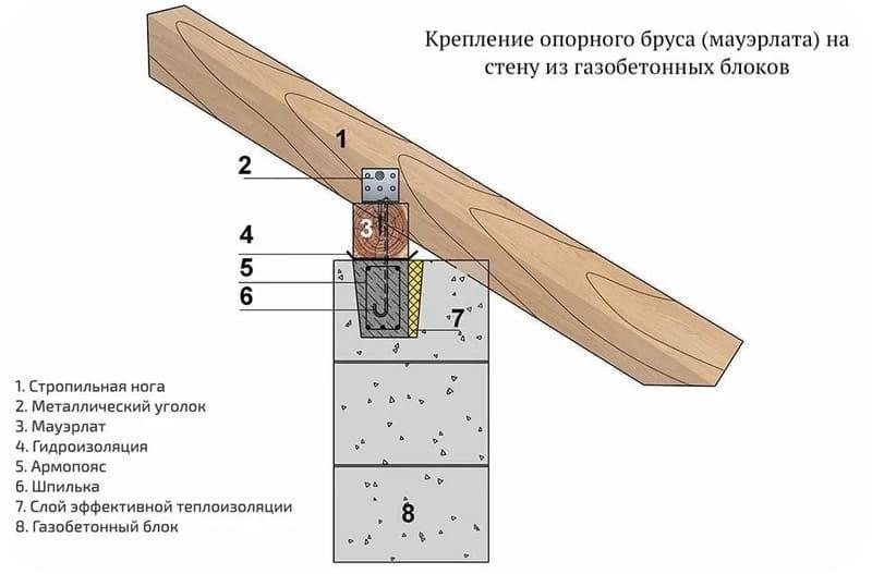 Узел крепления элементов крыши к газобетонной стене
