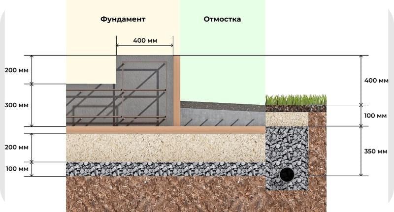 Толщина монолитной плиты фундамента для двухэтажного дома из газобетона