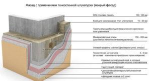 Как утеплять дом из газобетона с последующим оштукатуриванием