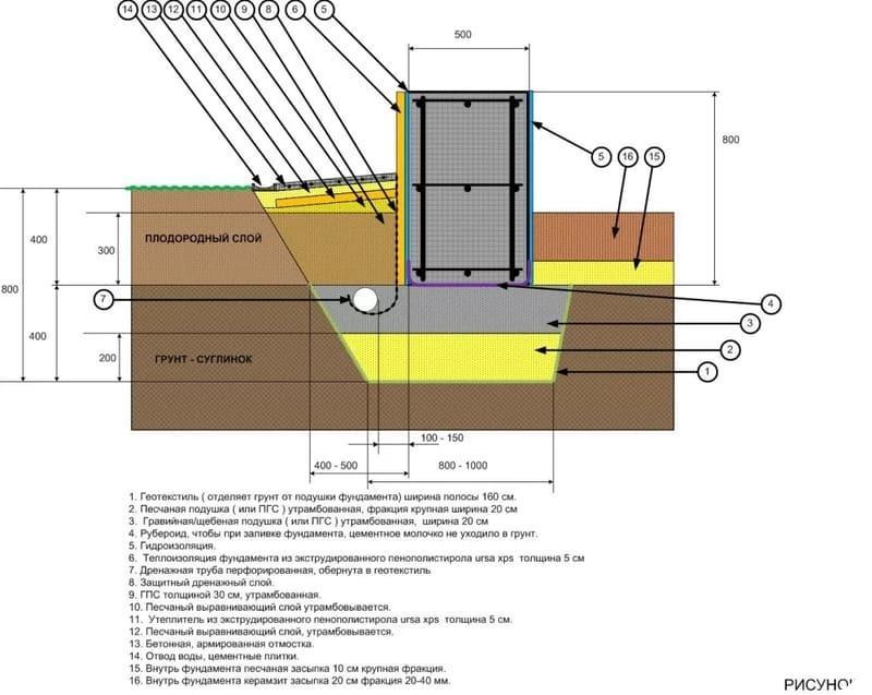 Схема МЗЛФ с пристенным дренажом
