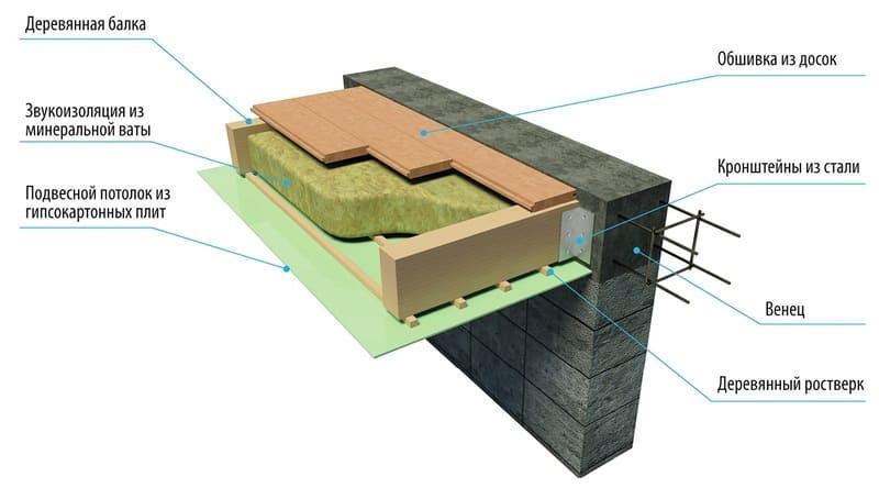 Деревянное перекрытие между этажами в доме из газобетона