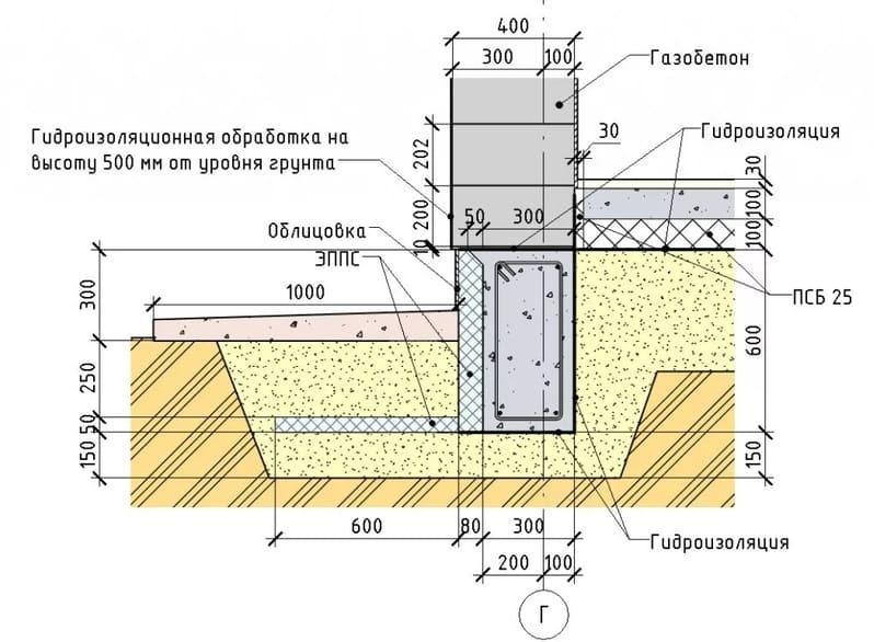 Мелкозаглублённая лента под газобетонный дом