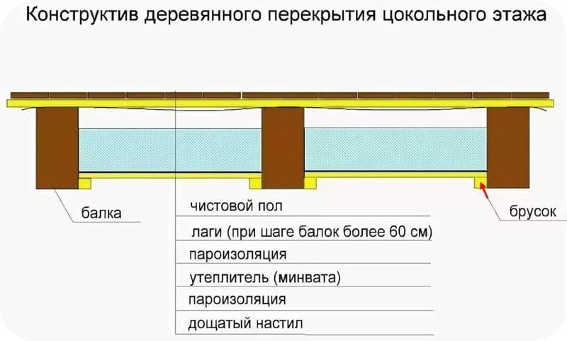 Чертеж деревянного перекрытия в доме из газобетона – цокольный вариант