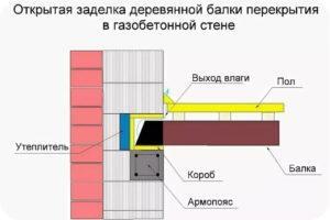 Принцип укладки балок перекрытия на газобетонные блоки с открытыми торцами