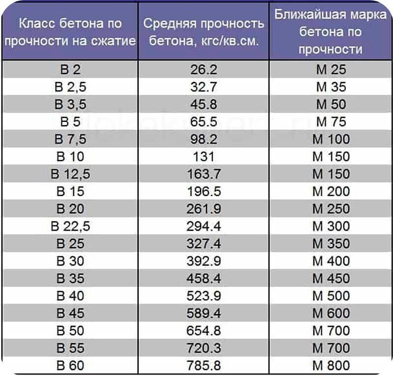 Соотношение классов и марок бетонов