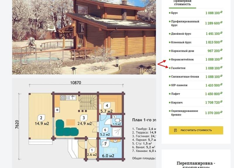 Примерная стоимость коробки дома одинакового проекта, но из разных материалов