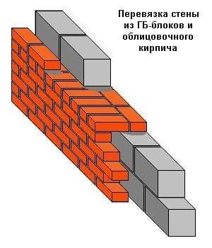 Принцип перевязки газобетона с кирпичом