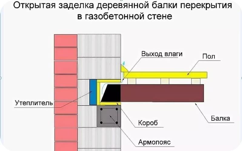 Схема открытой заделки для деревянных балок