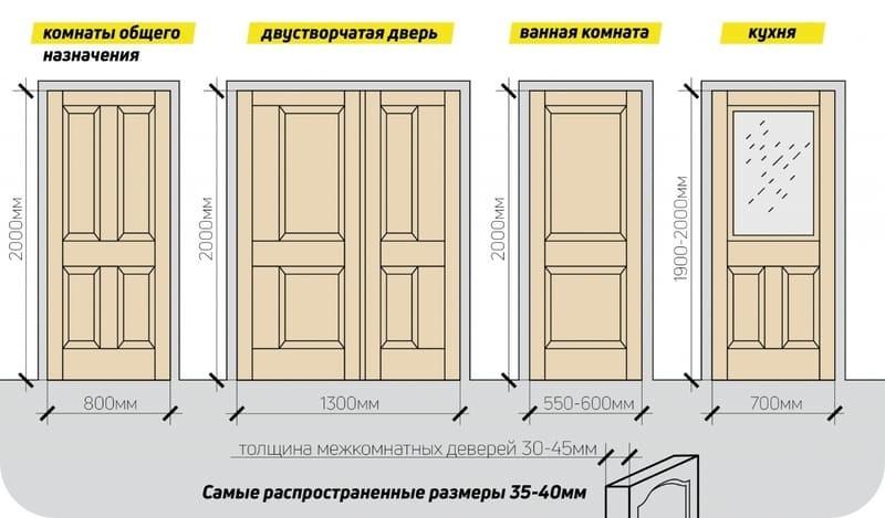Типоразмеры и назначение дверей