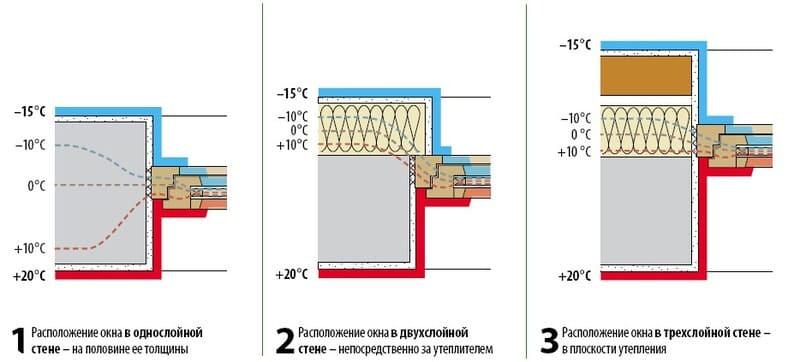 Варианты установки окна в стены разной слойности