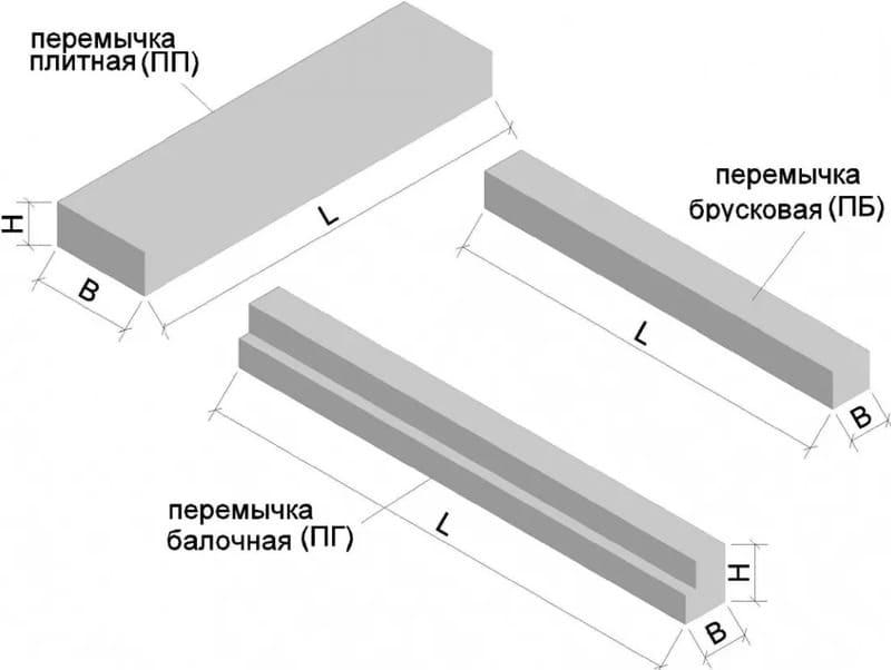 Типы железобетонных перемычек для проёмов в малоэтажных домах