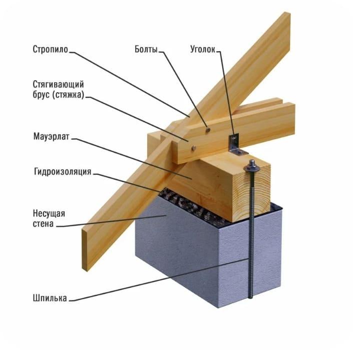 Схема жёстко закреплённого мауэрлата