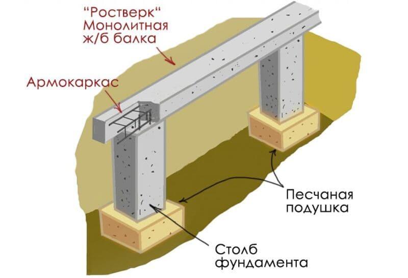 Принцип устройства столбчатого фундамента