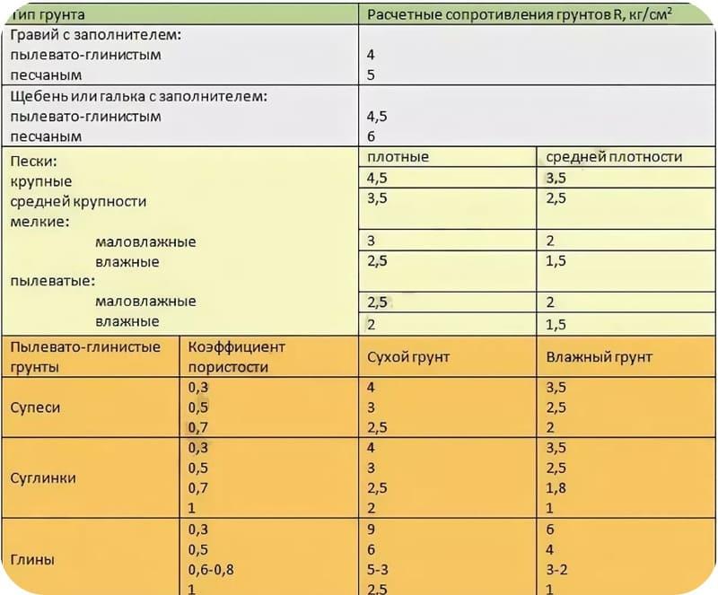 Типы грунтов и их расчётные сопротивления
