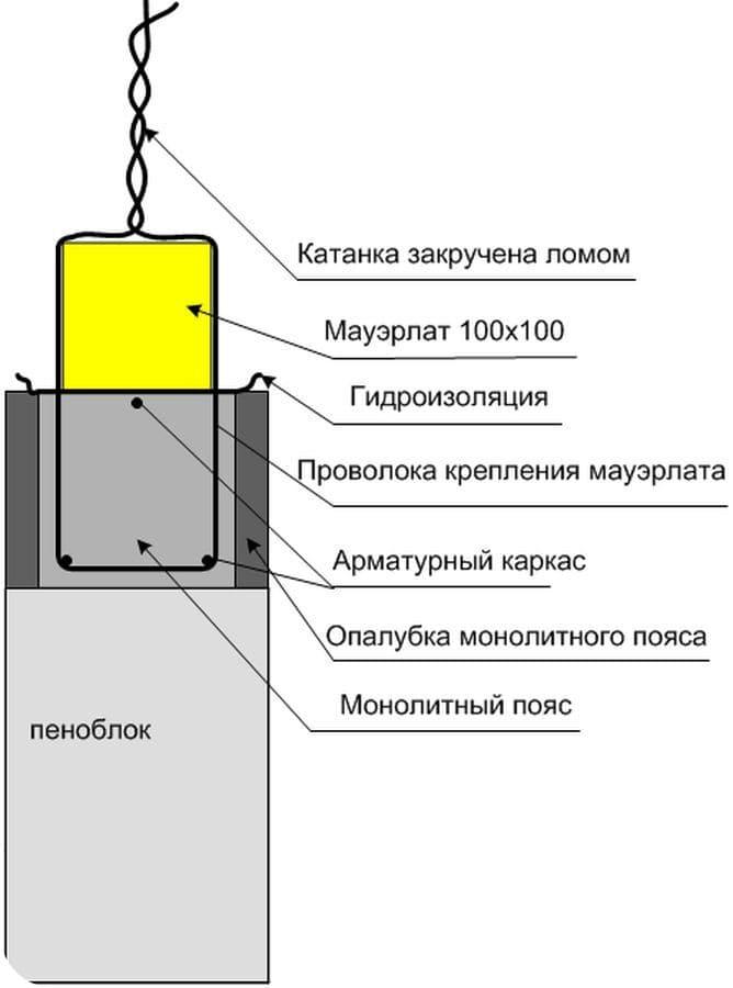 ринцип использования проволоки