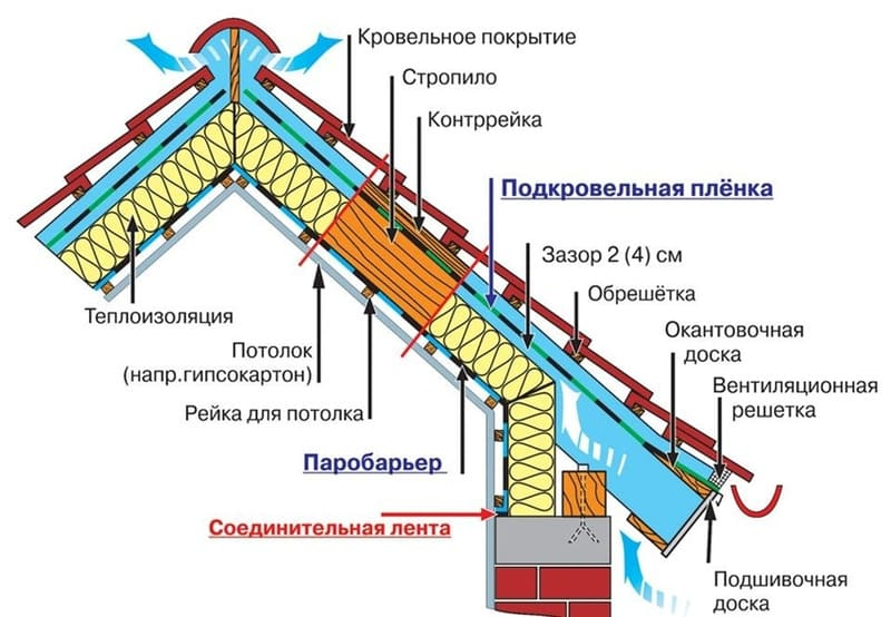 Схема тёплой мансардной кровли