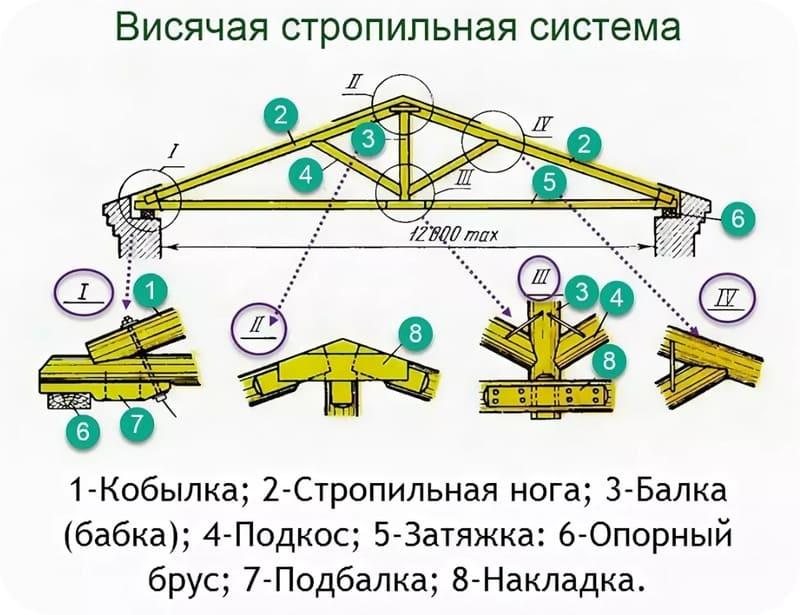 Вариант системы с висячими стропилами