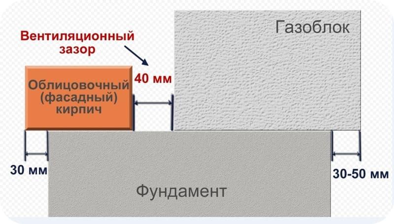 Принцип размещения кладок на ленточном основании