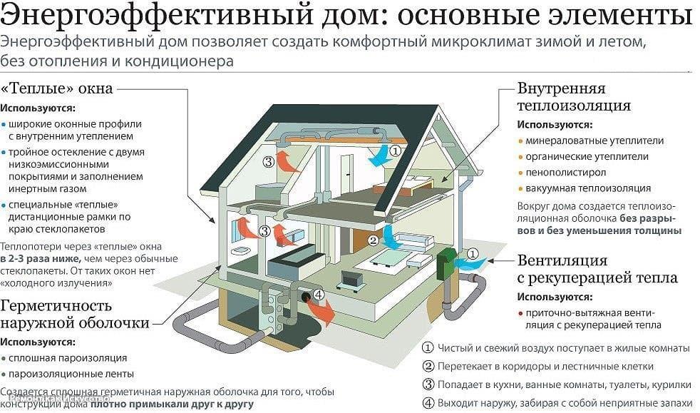 Энергосбережение в доме из бруса