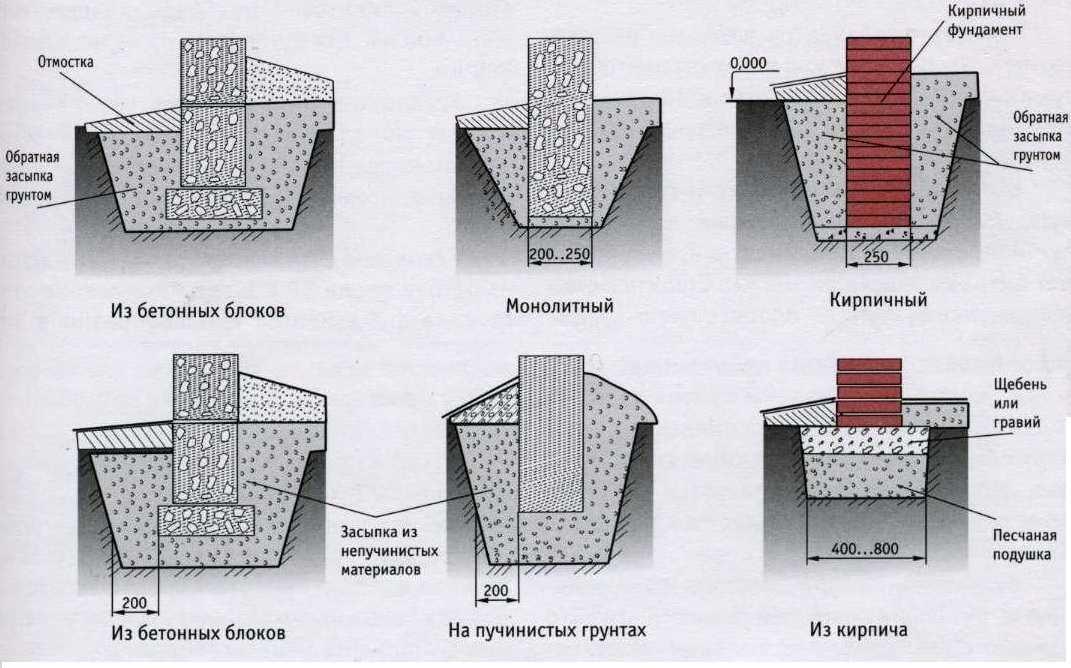 Типы фундамента